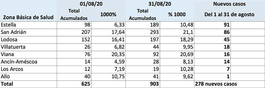 El Área de Salud de Estella sumó 278 nuevos casos por Covid-19 en agosto